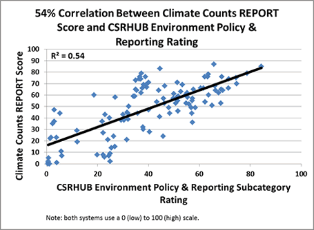 Correlation climate counts and CSRHUB pic 2 sm 2011-12-07