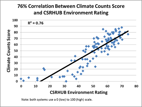 Correlation climate counts and CSRHUB pic 1 sm 2011-12-07