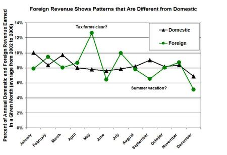 Domestic_and_foreign_seasonality_in_stoc