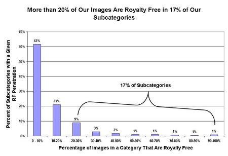 Percentage_of_royalty_free_in_our_subcat_1